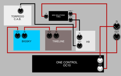 MIDI Pedalboard Wiring Explained